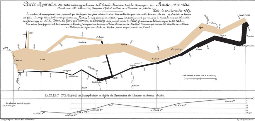 Napoleon's attack on Russia infographic by Charles Joseph Minard