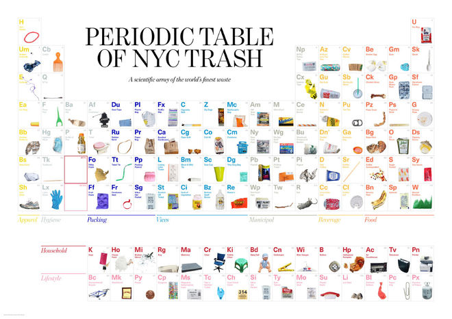 IMAGE: Periodic Table of NYC Trash
