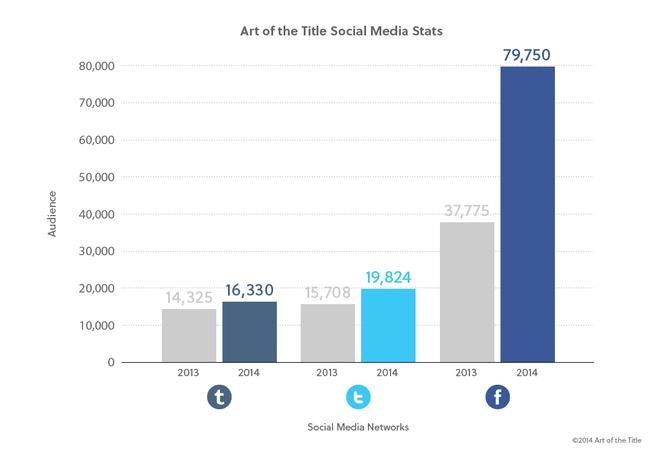 Social Media Graph 2014